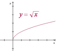 Plot of square root of x