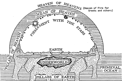 Modernist  view of Hebrew cosmos