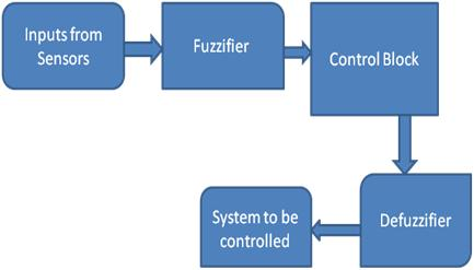 A-Fuzzy-Logic-Control-System