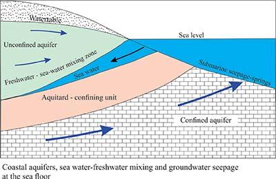 gw-coastal-aquifers